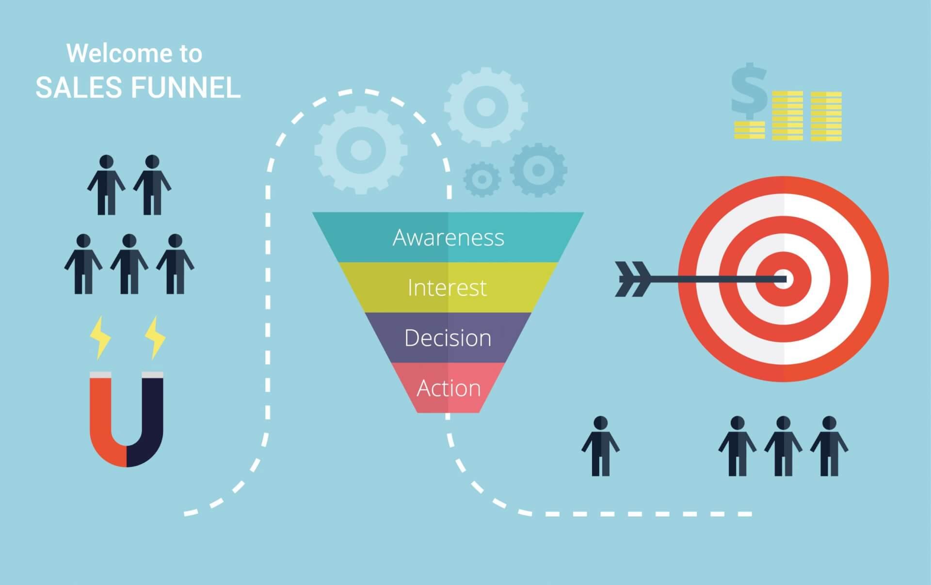Bạn nên dẫn dắt khách hàng của mình thông qua phễu bán hàng.
